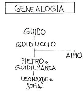 Genealogia dei feudatari longobardi del Castellaro